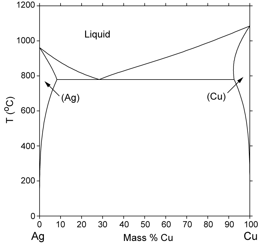Ag Cu Phase Diagram Computational Thermodynamics