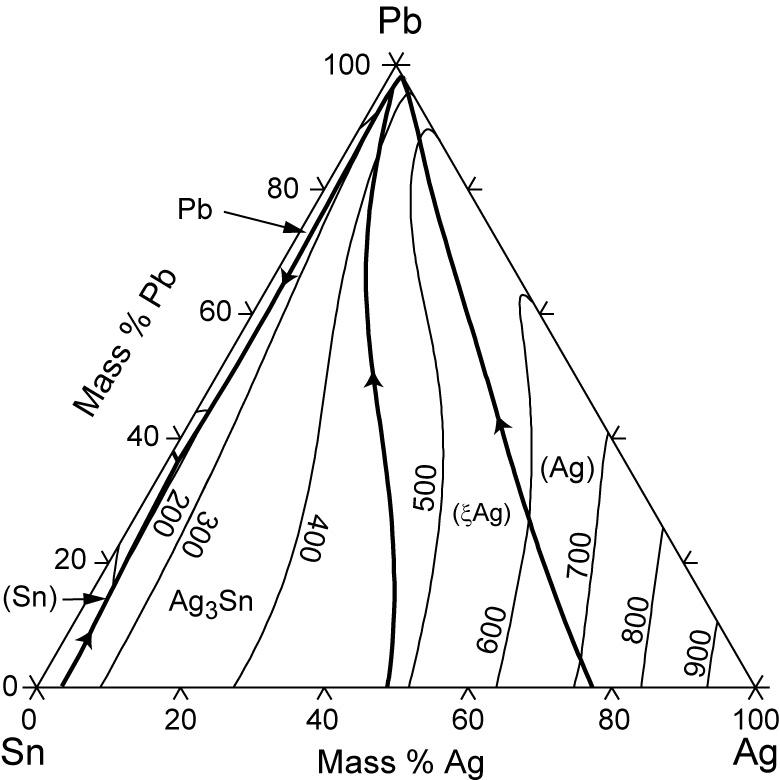 Ag Pb Sn Phase Diagram Computational Thermodynamics