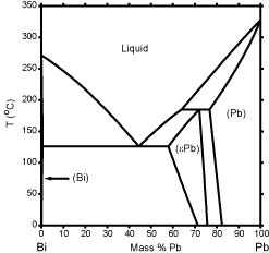 calculated bi-pb phase diagram (percent of mass fraction) (87 kb)