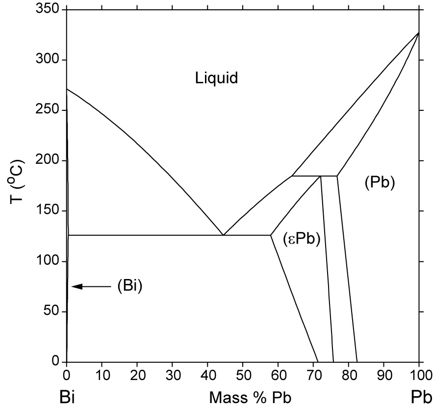 Bi pb phase diagram computational thermodynamics calculated bi pb phase diagram percent of mass fraction 87 kb ccuart Images