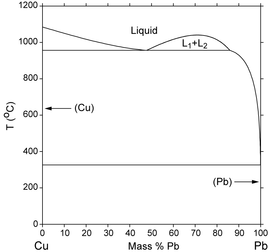 Cu pb phase diagram computational thermodynamics calculated cu pb phase diagram percent of mass fraction 75 kb ccuart