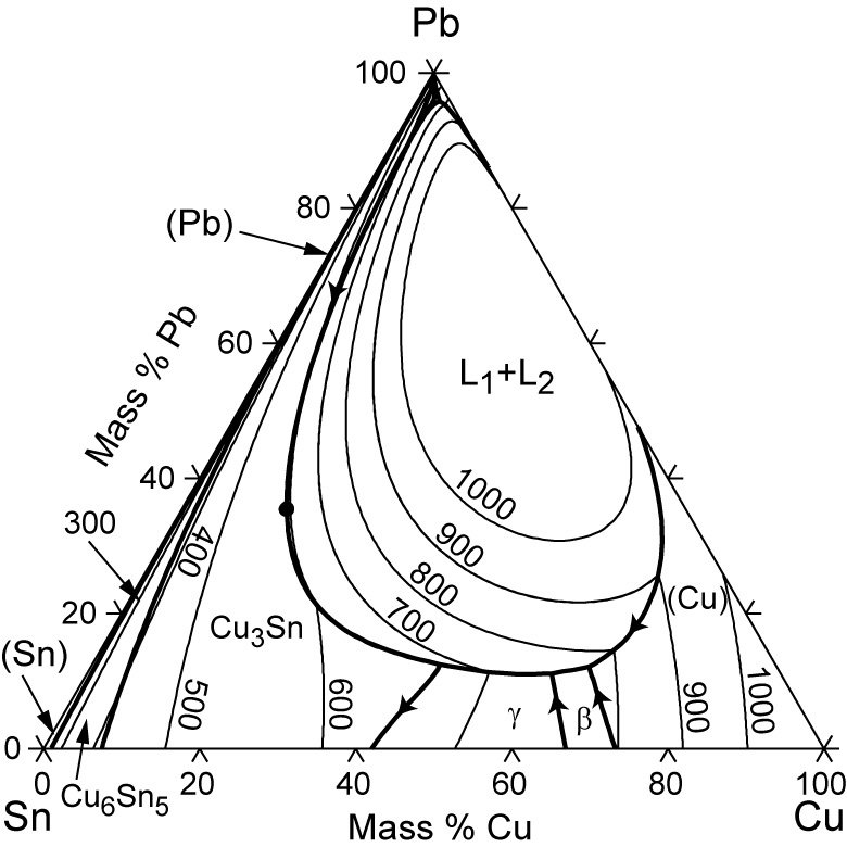 Cu pb sn phase diagram computational thermodynamics liquidus projection with isotherms of the cu pb sn system 127 kb ccuart Gallery
