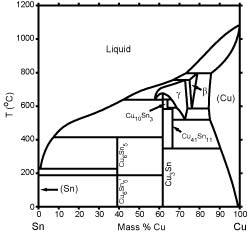 Cu sn phase diagram computational thermodynamics calculated cu sn phase diagram percent of mass fraction 101 kb ccuart Choice Image