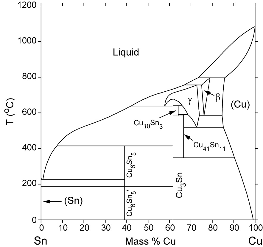 Cu Sn Phase Diagram Computational Thermodynamics