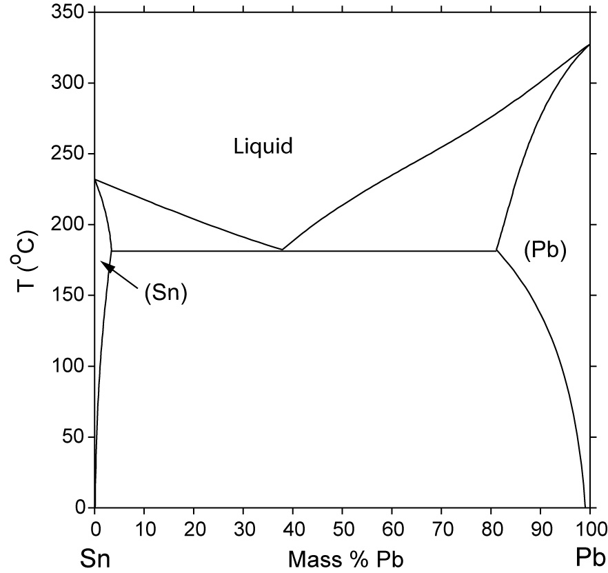 Pb Sn Phase Diagram Computational Thermodynamics